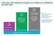 Складской рынок России покажет будущий рост за счёт развития сегмента e-commerce